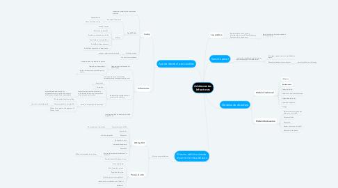 Mind Map: Adolescentes Infractores