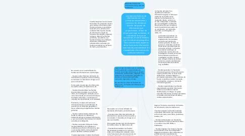 Mind Map: Los tipos de fuentes de información son tres: primarias, secundarias y terciarias. Se dividen en función del grado de información que proporcionan, el tipo de información que contienen, el formato en las que se encuentran, el canal utilizado y por la cobertura geográfica. Cada uno de estos aspectos de las fuentes de información está creada para satisfacer las necesidades informativas de cualquier individuo.