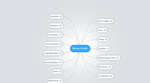 Mind Map: Waves Vocab.