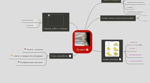 Mind Map: Бумага