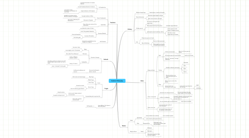 Mind Map: Vedanta Philosophy