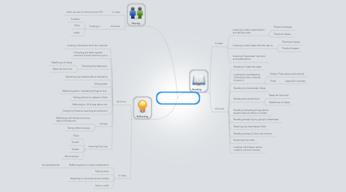 Mind Map: PLE about my thinking process in ICT