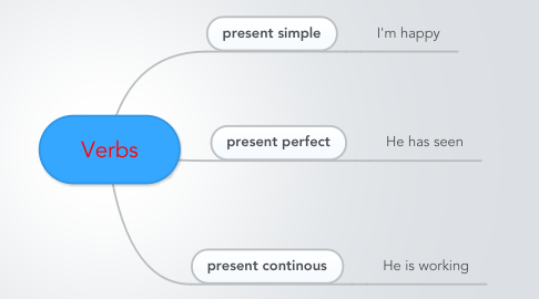 Mind Map: Verbs