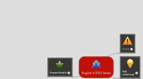 Mind Map: English 4 ESO Verbs