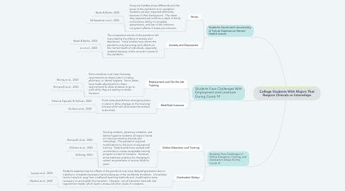 Mind Map: College Students With Majors That Require Clinicals or Internships
