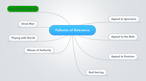 Mind Map: Fallacies of Relevance