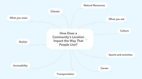 Mind Map: How Does a Community's Location Impact the Way That People Live?