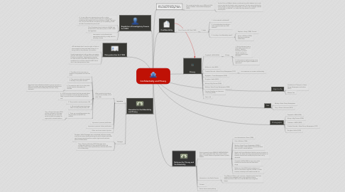 Mind Map: Confidentiality and Privacy