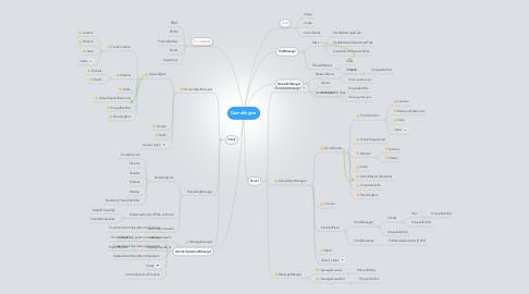 Mind Map: GameEngine
