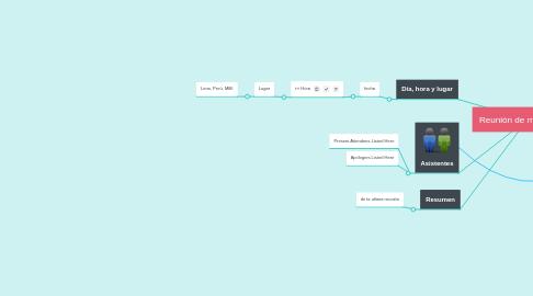 Mind Map: Reunión de marketing