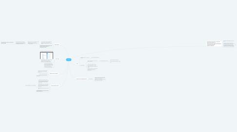 Mind Map: ELSA