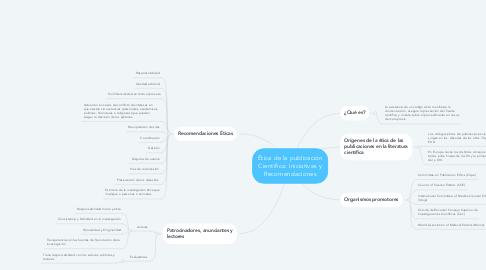 Mind Map: Acción psicosocial y educación Objeto virtual de aprendizaje (OVA)