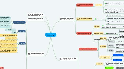 Mind Map: Chương II : Phép biện chứng duy vật