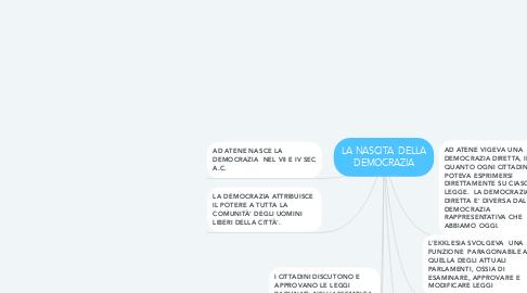 Mind Map: LA NASCITA  DELLA DEMOCRAZIA
