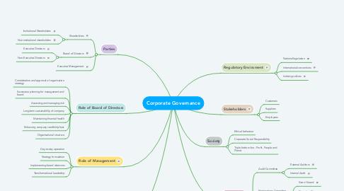 Mind Map: Corporate Governance