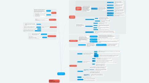 Mind Map: Marco Conceptual para la Información Financiera (NIIF)