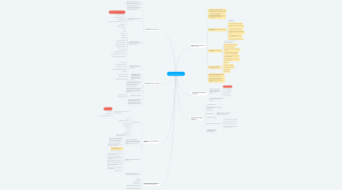 Mind Map: Cap 3. Estudio Técnico