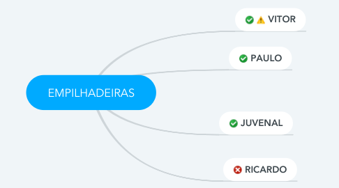 Mind Map: EMPILHADEIRAS