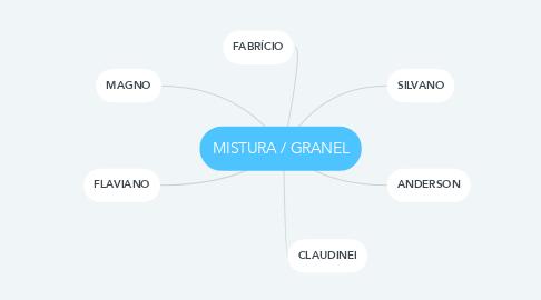 Mind Map: MISTURA / GRANEL