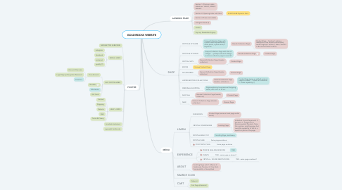 Mind Map: GOLDIROCKS WEBSITE