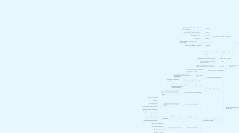 Mind Map: El dato de la investigación cualitativa