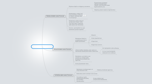Mind Map: Mindmeister Affordanssit