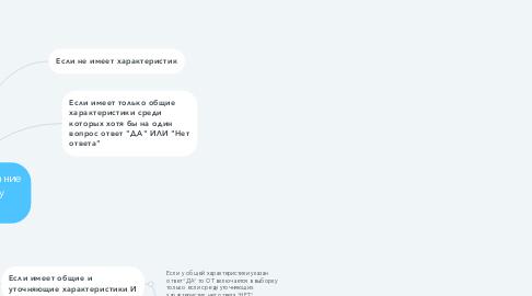 Mind Map: Обязательное требование попадает в выборку симулятора