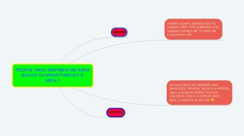 Mind Map: PEOPLE WHO INSPIRED ME ARYA BAGUS QUWWATTANCAH X MIPA 7