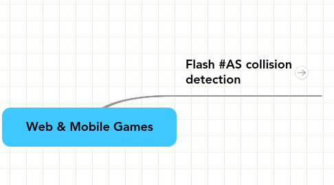 Mind Map: Web & Mobile Games