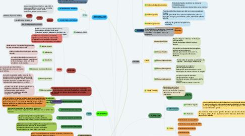 Mind Map: DISTÚBIOS CIRCULATÓRIOS