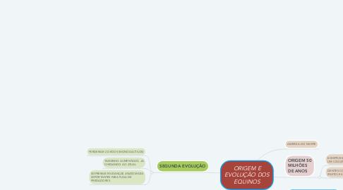 Mind Map: ORIGEM E EVOLUÇÃO DOS EQUINOS