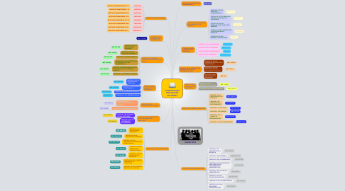 Mind Map: CONSITUCION POLITICA DE COLOMBIA
