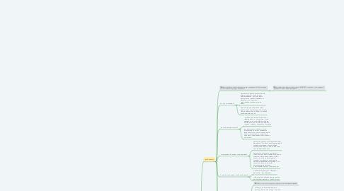 Mind Map: Дизайн проект интерьера Cегментация Целевой  Аудитории