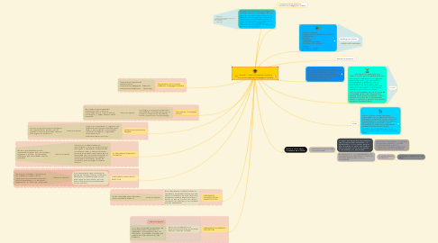 Mind Map: Unidad 1 - Reto 2 Apropiación Unadista Proyecto Académico Pedagógico Solidario
