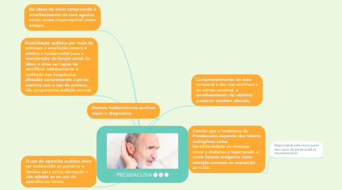 Mind Map: PRESBIACUSIA