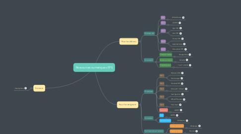 Mind Map: Ressources numériques EPS