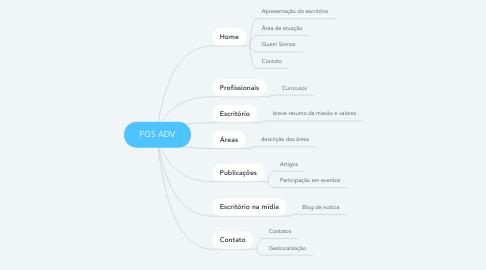 Mind Map: FGS ADV