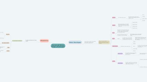 Mind Map: Economía del México; Antiguo y Novohispano
