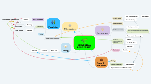 Mind Map: ECOLOGICAL FOOT PRINTS