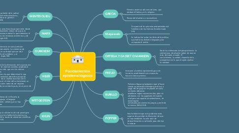 Mind Map: Fundamentos epistemológicos