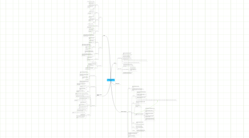 Mind Map: Ancient Indian CasteSystem