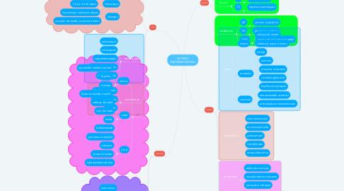 Mind Map: Anatomia Radiológica MMSS
