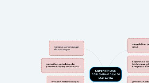 Mind Map: KEPENTINGAN PERLEMBAGAAN DI MALAYSIA