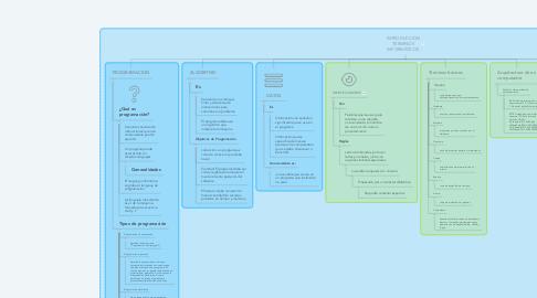 Mind Map: INTRODUCCIÓN TÉRMINOS INFORMÁTICOS