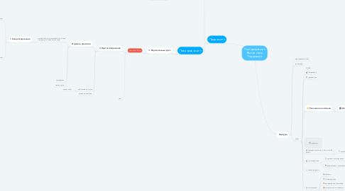 Mind Map: Постпродакшен Выход игры Поддержка