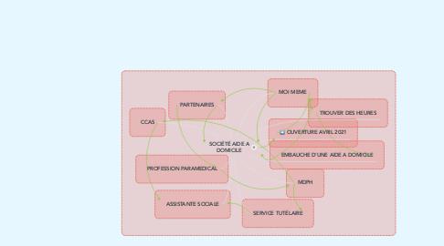 Mind Map: SOCIÉTÉ AIDE A DOMICILE