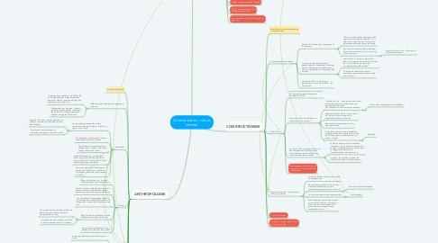 Mind Map: Communication, culture, identité