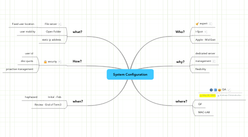 Mind Map: System Configuration