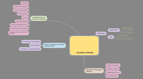 Mind Map: TECHNICAL WRITING