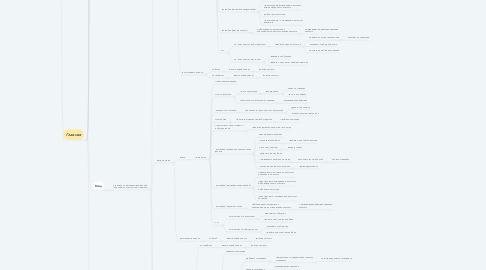 Mind Map: uTrek